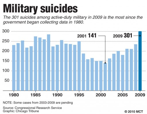Charts and Graphs on PTSD http://griid.org/2010/11/11/the-realities-for-us-veteran%E2%80%99s-on-veteran%E2%80%99s-day/