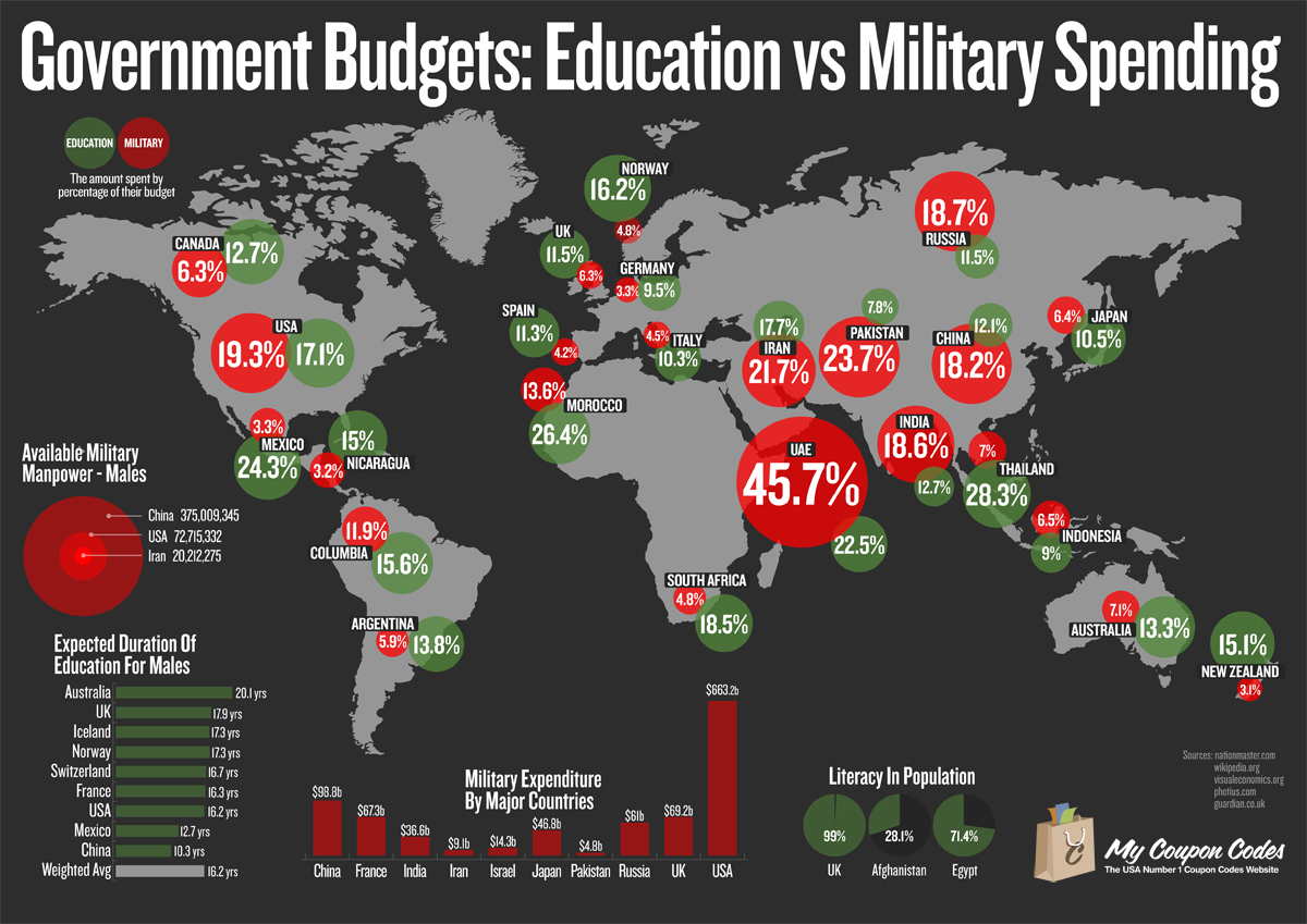 Image result for education military funding