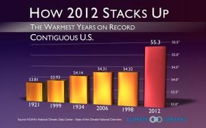 1-8-13-CC-2012-warmest-bargraph-CONUS
