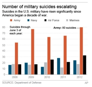 MILITARY SUICIDES 2