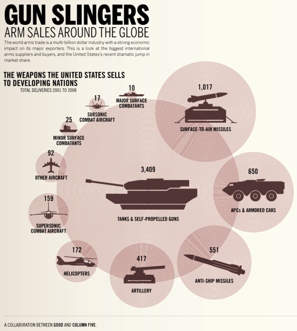 weapons-sales-by-the-us