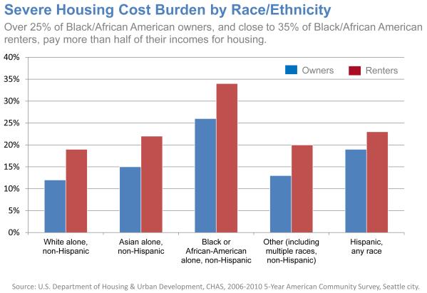 Severe-Housing-Cost-Burden-by-Race-Ethnicity