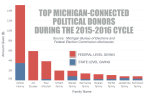 Top Donors Graphic