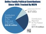 DeVos contributions